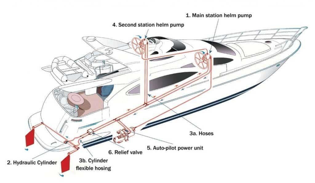 TwinDisc Hydraulic System