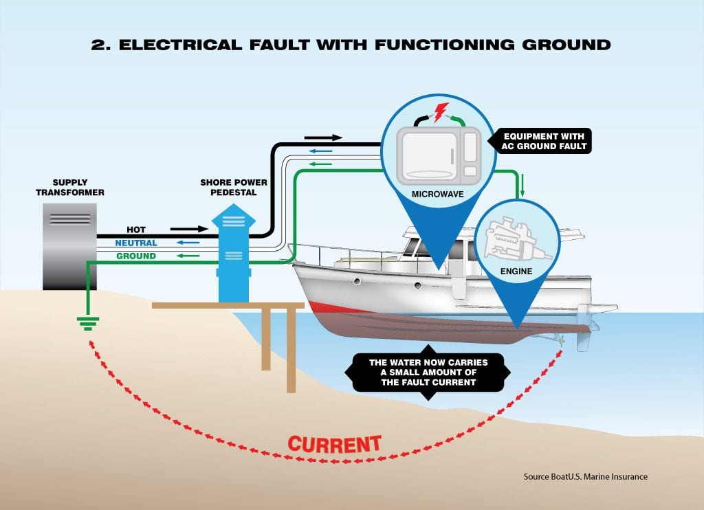 A diagram of Electric shock drowning.